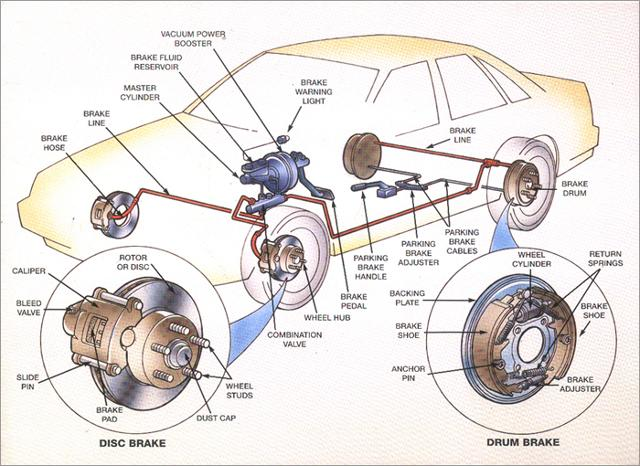 Auto Brake Repair Warren Arkansas together with 26mi2 2007 Dodge Nitro Wiring Harness Plug moreover Repair Front Intermediate Shaft Bearing Assembly besides Semi Truck Air Line Diagram as well 1990 Jeep Wrangler Transmission Diagram. on s cam brakes system breakdown